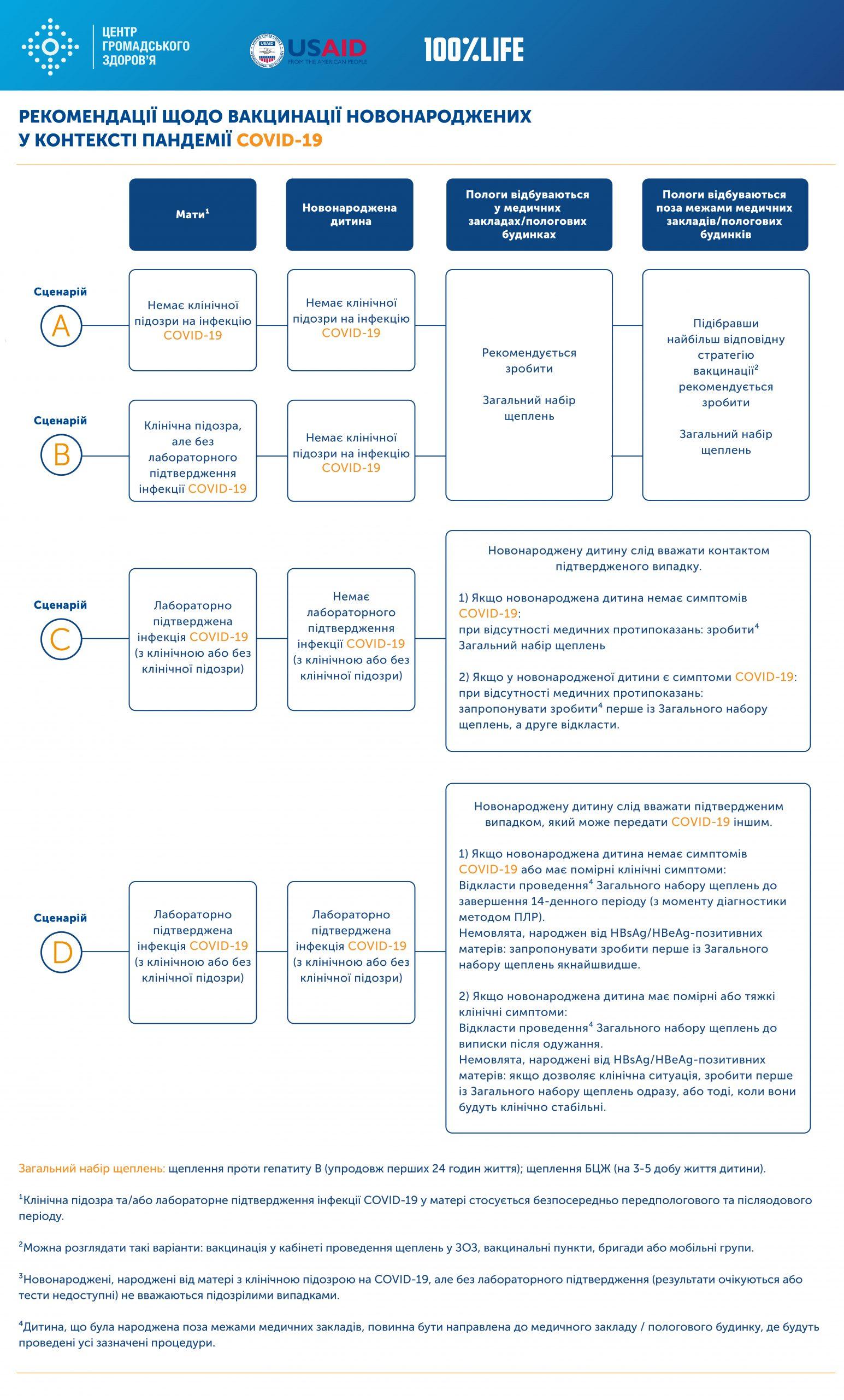 Рекомендації щодо вакцинації новонароджених у контексті пандемії COVID-19