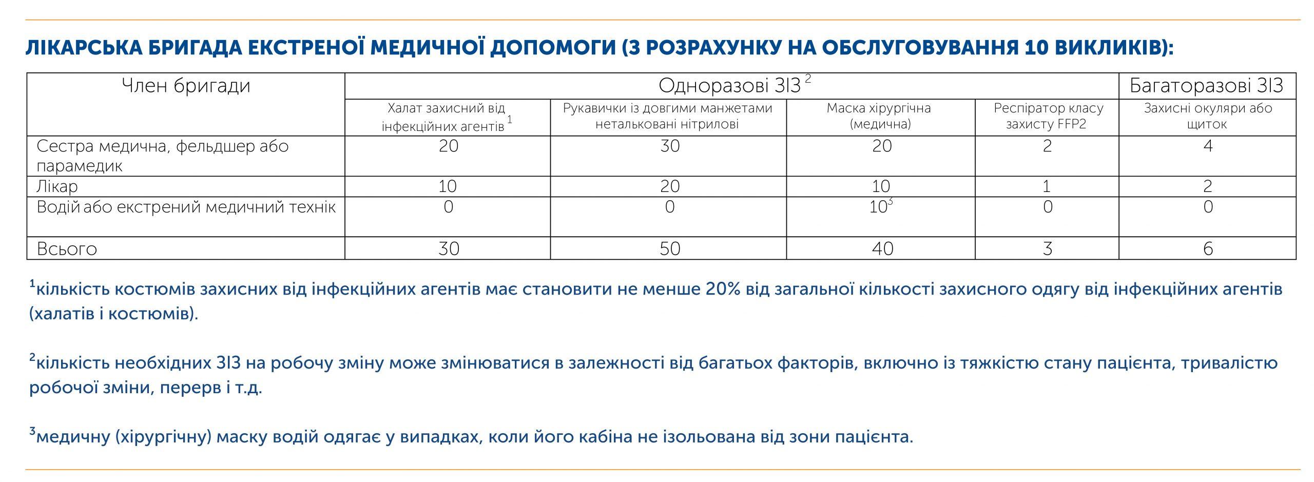 Розрахунок запасів ЗІЗ для бригади екстреної медичної допомоги