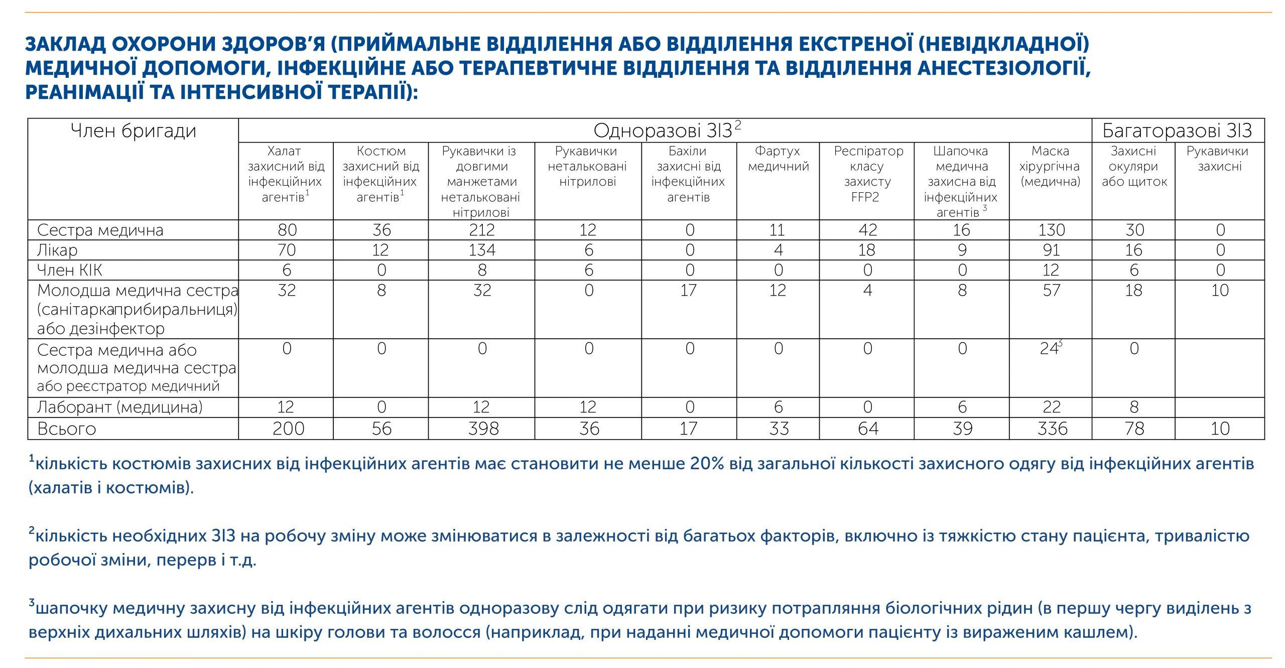 Розрахунок запасів ЗІЗ для стаціонарного відділення