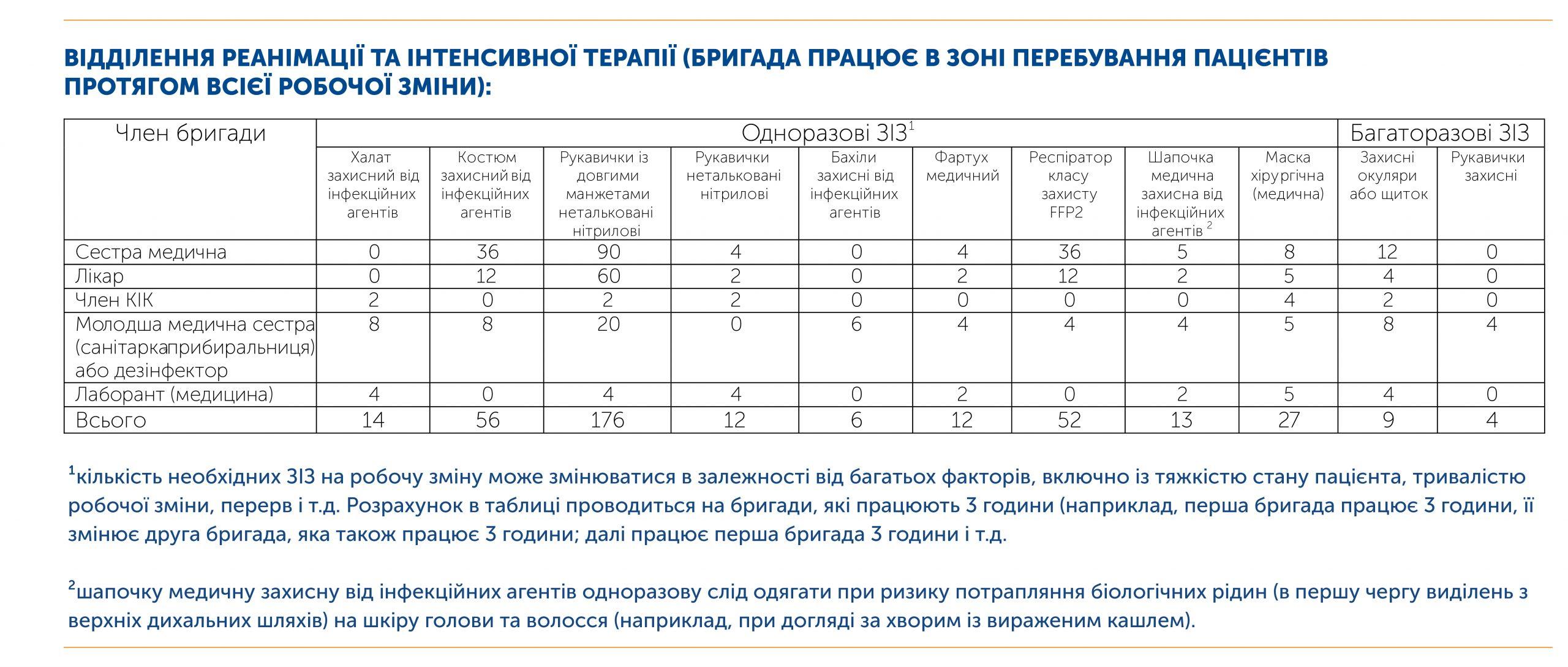 Розрахунок запасів ЗІЗ для відділення реанімації та інтенсивної терапії