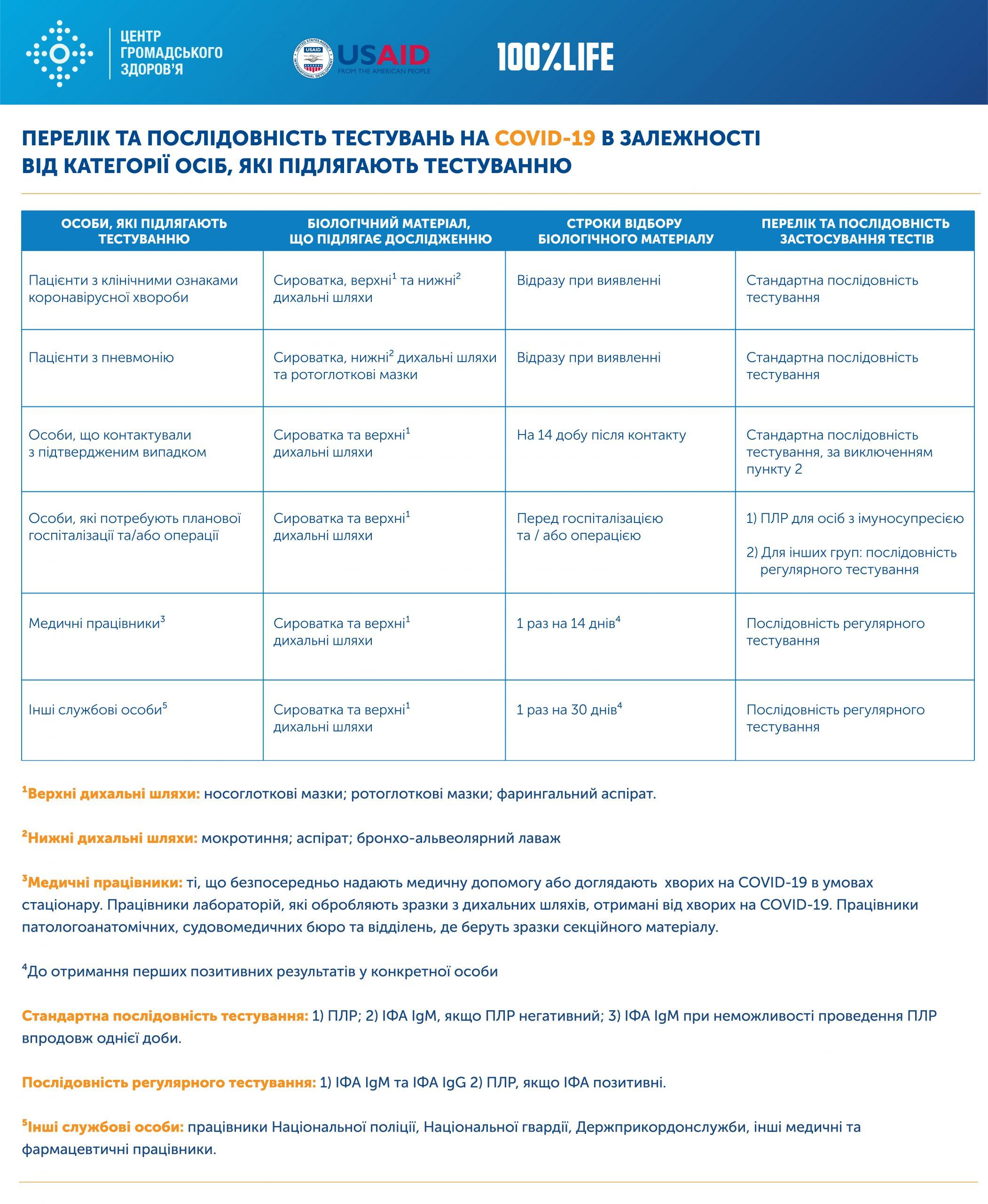 Перелік та послідовність тестувань на COVID-19